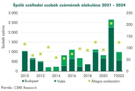 Hotelpiac: régiós szinten Budapesten várható a legnagyobb fellendülés!