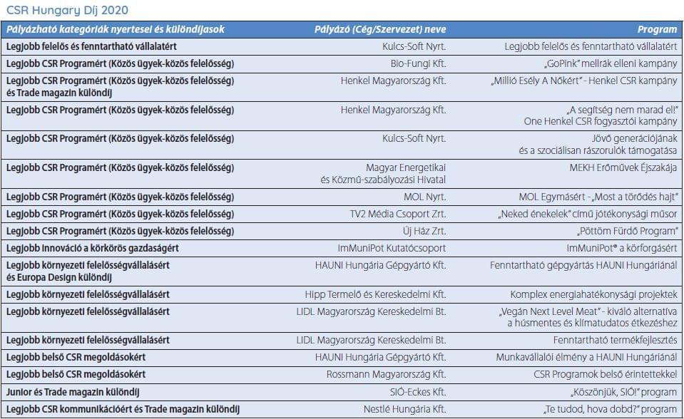 CSR Hungary díjazottak 2020
