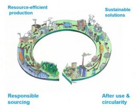Az eldobható is lehet fenntartható