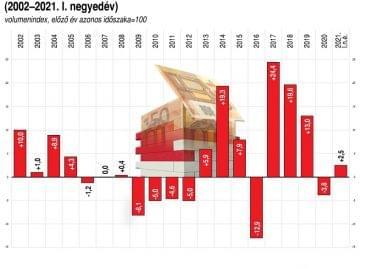 KSH: az első negyedévben 2,5 százalékkal nőttek a beruházások