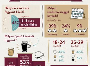 (HU) Reggel az espresso a nyerő, délután már tejjel ízesítjük a kávénkat