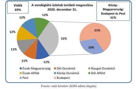 A magyar vendéglátás hálózatának jellemzői 2020-ban