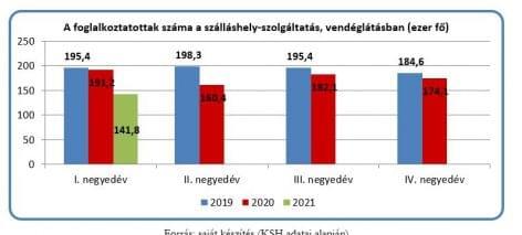 Vendéglátóhelyi forgalmi és HR-adatok 2020-ban