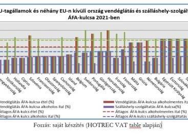 A vendéglátás és a szálláshely-szolgáltatás ÁFA-kulcsa nemzetközi összehasonlításban