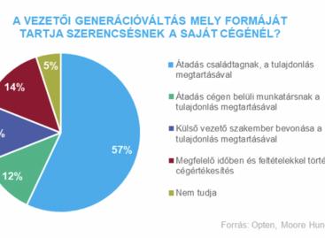 Generációváltás: a családi vállalkozások nagy része megtartaná a tulajdonlást