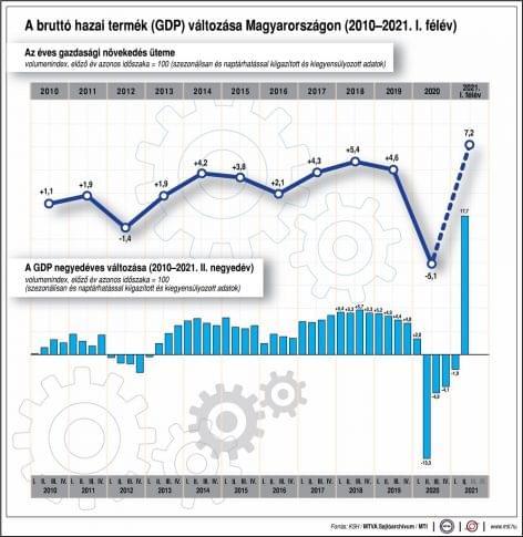 KSH: az ipari termelés 7,3, a szolgáltatások 7,0 százalékponttal növelték a második negyedévi GDP-t