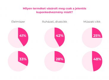 Research: Hungarians love coupons, a third of shoppers wait for a good offer